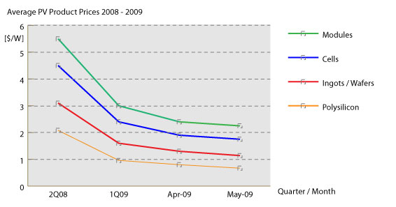 Price Trends In Solar Power Grid Parity Solar Power